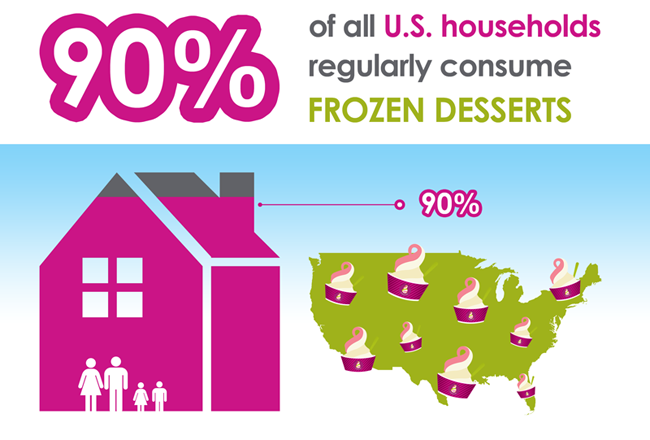 90% of all U.S. households regularly consume Frozen Desserts